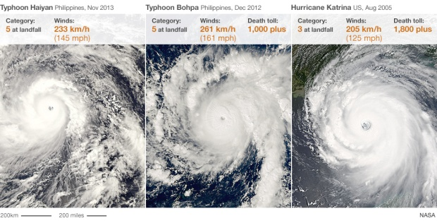 Comparison of Super Typhoon Haiyan to other recent large cyclones (C) BBC & NASA